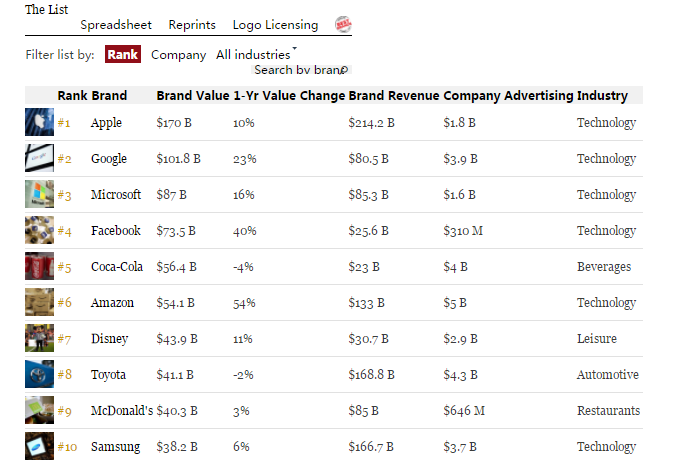 Forbes released brand value list: Apple 7 consecutive HUAWEI Chinese only child