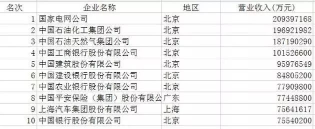 Guangdong 51 companies on the list of China's top 500! Monthly salary of up to 40 thousand, the most profitable industry actually is......