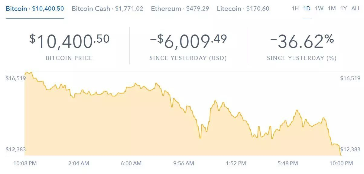 Bitcoin blood! Bitcoin fell over 30% and fell more than $11000 in 24 hours
