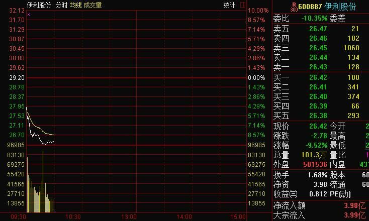 Another white horse planted Yili shares approaching the limit