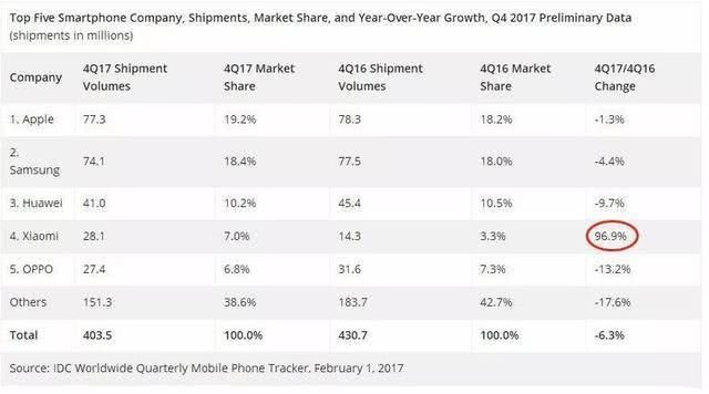 China's mobile phone market Apple fell out of the top four Huawei still the biggest winner of the millet into the largest