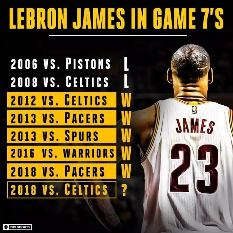 A data suggests that the Cavaliers or have locked the finals quota, grabbing the crown of James is too powerful!