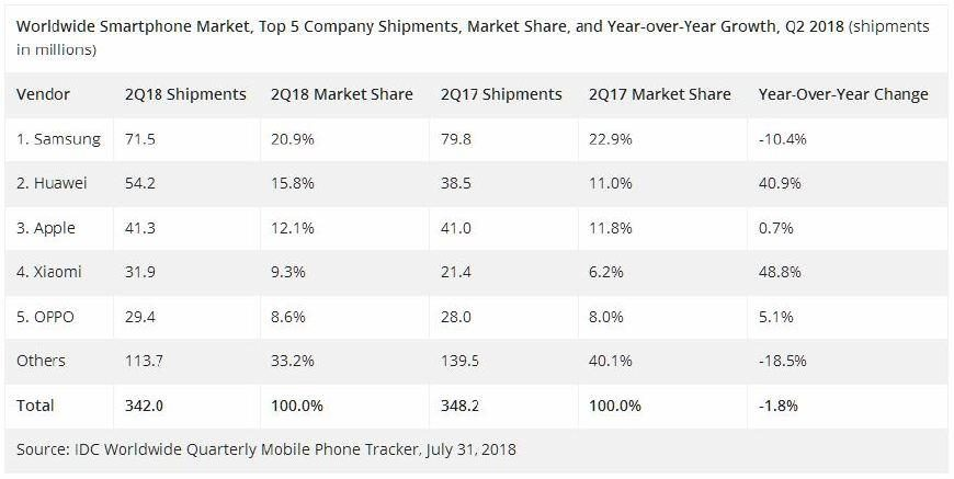 just!  Huawei surpassed Apple to become the world's second largest mobile phone maker, and Xiaomi's performance is still eye-catching