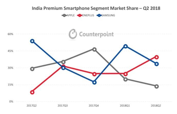 Apple Samsung lost!  One plus leap to the first brand in India's high-end market: one plus six