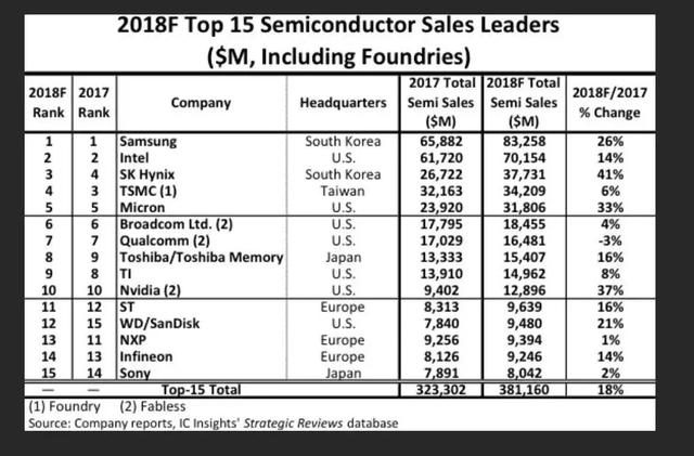 Top 15 semiconductor factories ranked! Samsung and Intel win