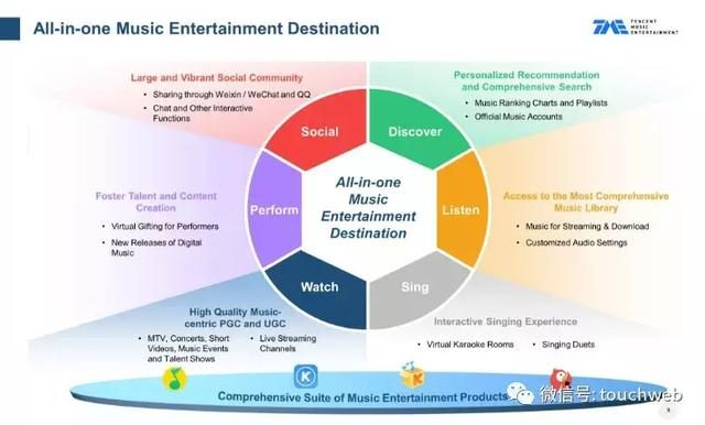 Tencent Music Roadshow PPT Exposure: Issue range 13 to 15