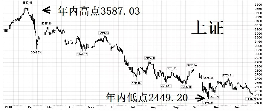 A stocks have fallen for a year and there are still bright spots!  Li Dazhao: 2449 points bottoming!