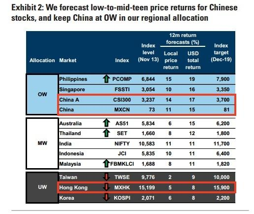 Goldman Sachs said the Shanghai and Shenzhen 300 Index will see 3,700 points next year, up 20% from the current level.