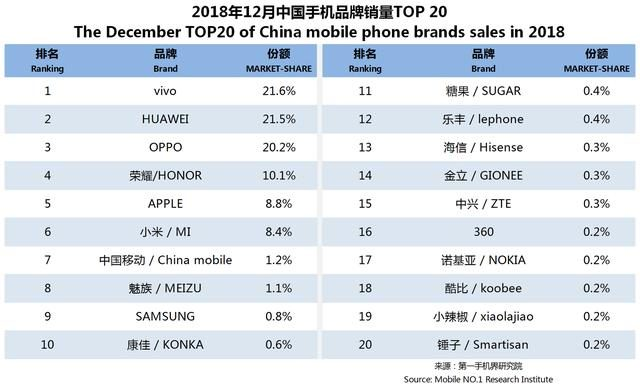 Mobile off-line sales ranking in December: vivo, Huawei's top two, the iPhone XS Max is still strong