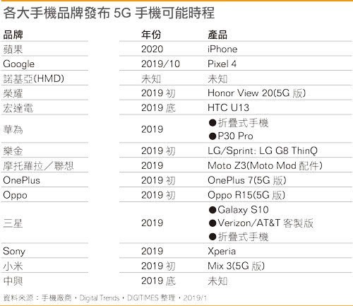 The timetable of 13 5G mobile phones is announced to tell you which one is the best one to wait for.