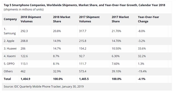 Huahua's target for 2019 shipments is 250 million units or has the chance to surpass Samsung to become the world's number one