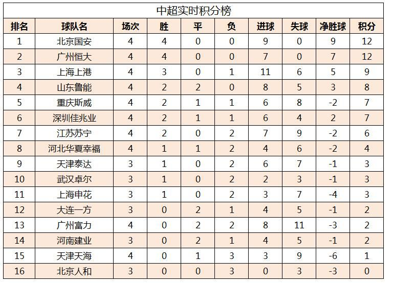 China Super League's latest scoring list: Guoan won 4 consecutive wins and rose to the top, Hengda 2-0 Fuli Zheng Zhiying made his season debut.