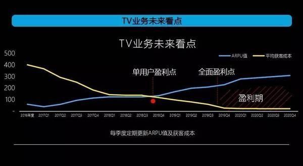 暴风TV与智硬生态成型,三年卖千万台底气十足