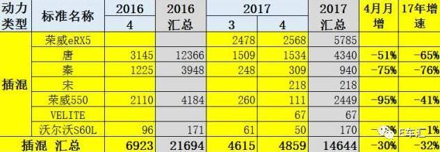 4月销量:吉利、奇瑞翻番,比亚迪持续下滑