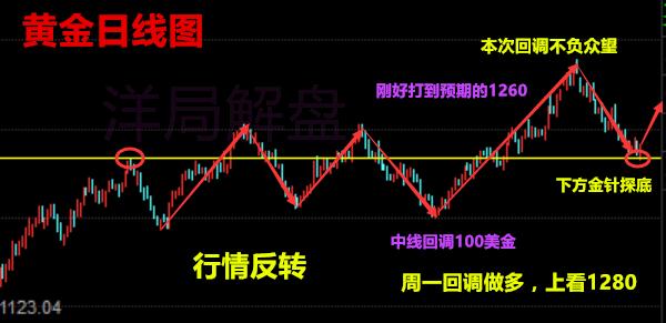 箫若维:10.9原油操作建议看空,下周一黄金走势预测高开看涨