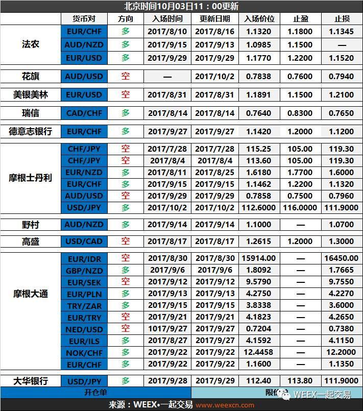 10-3 全球投行外汇策略内参(总表)