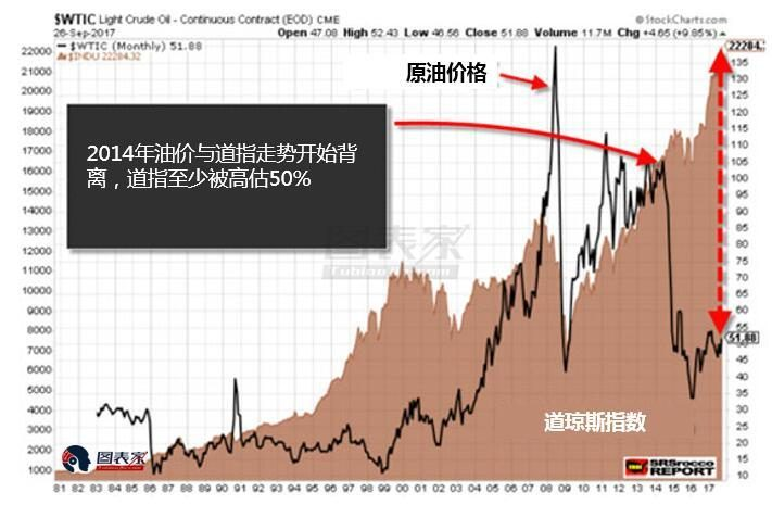 又多一条警报!道指原油比暗示美股被高估程度前所未见