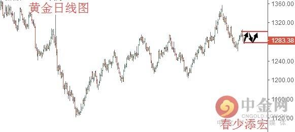 春少添宏:10.20-21 原油、黄金后市分析及策略
