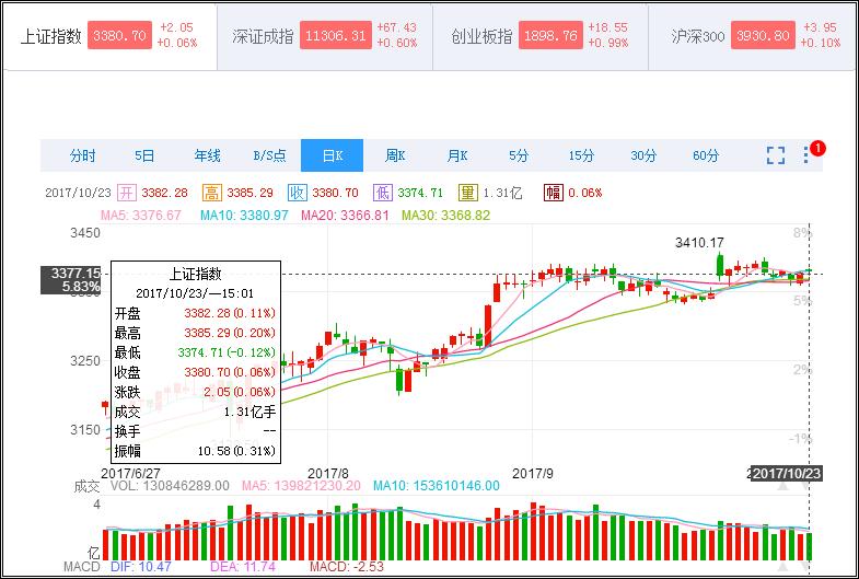 财经头条:创业板涨0.67% 次新股午后活跃