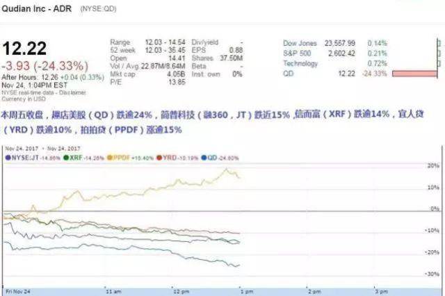 支付宝发大招限制现金贷利率 趣店美股暴跌逾20%