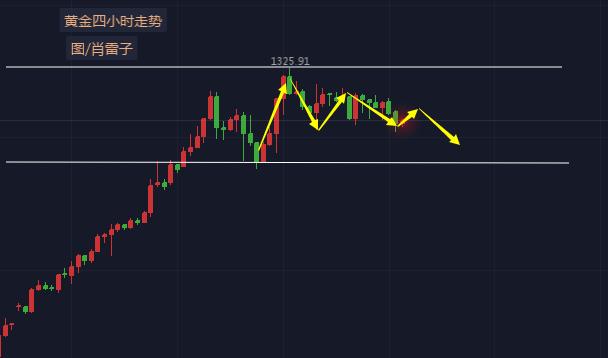 肖雷子:美元持续强势黄金震荡回落,原油高位反复