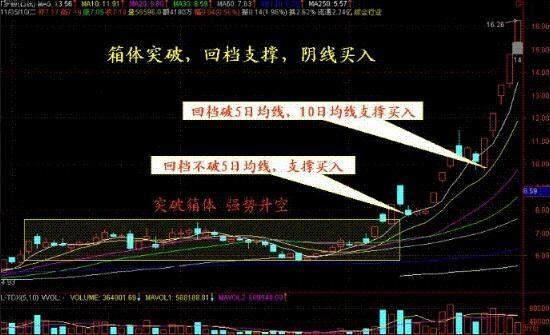 """杨百万:股市唯一获利技巧""""阴线买入法"""",句句经典,建议学习珍藏"""