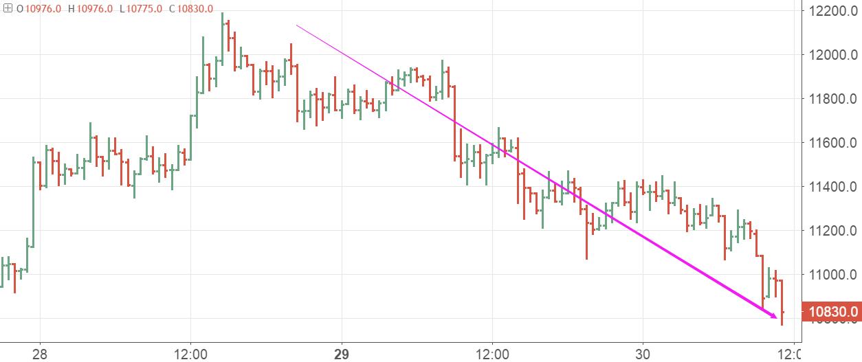 数字货币再次普跌,比特币跌逾8%