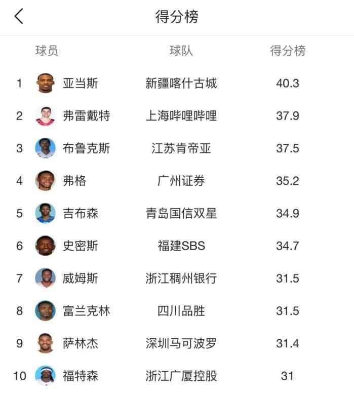 盘点本赛季CBA各个数据的前十! 新疆外援亚当斯入选三榜!