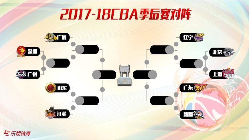 季后赛史上最地狱半区!4大CBA总冠军扎堆 唯一无冕的竟是辽宁
