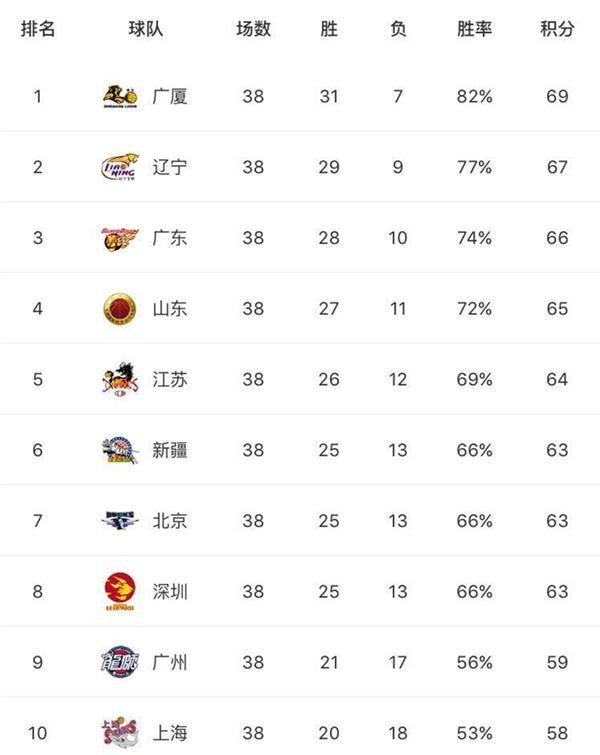 完结!CBA常规赛数据之最,谁是本赛季最耀眼的球星?