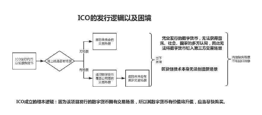 从场景角度再谈数字货币,以及ICO会以怎样的方式冷却?