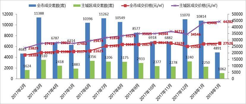 杭州楼市成交量大幅下滑,一、二手房价稳步