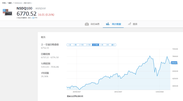 e投睿eToro: 美股再次下跌! 特朗普启动关税或将引发贸易战?