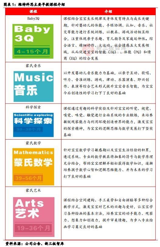 维特科思(832931):武汉知名早教品牌