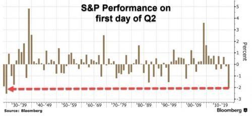 骇人!美股创大萧条来最差二季度开局,市场大难临头?