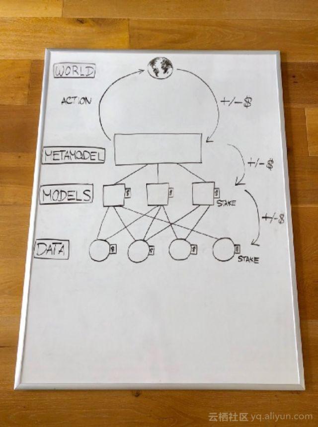 基于区块链的机器学习模型创建方案