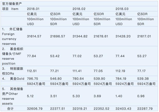 央行:中国3月外汇储备3.143万亿美元