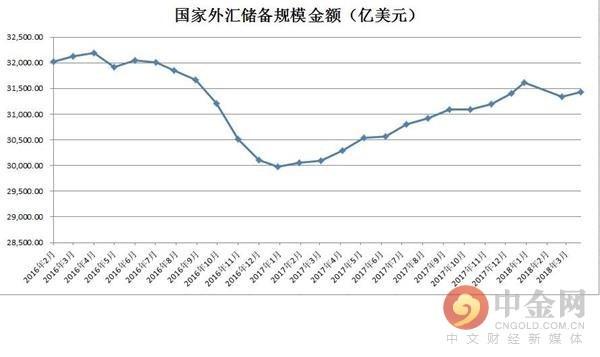 中国3月外汇储备3.143万亿美元 预期3.146万亿美元