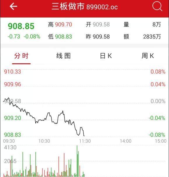 午评:新三板做市指数跌0.08% 悦泰物流领涨创新层个股