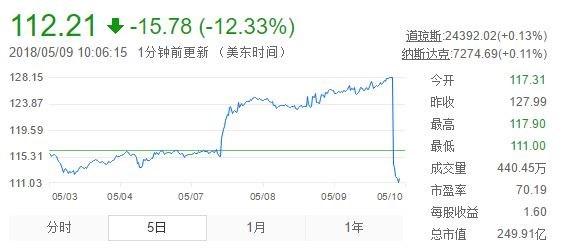 新浪、微博美股盘初均跌超10%