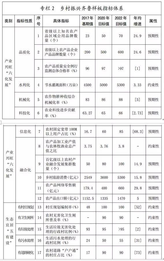 重磅!山东省乡村振兴战略规划(2018-2022年)(