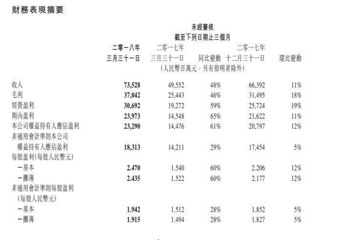 即使吃鸡商业化推迟,腾讯手游收入依然突破200亿