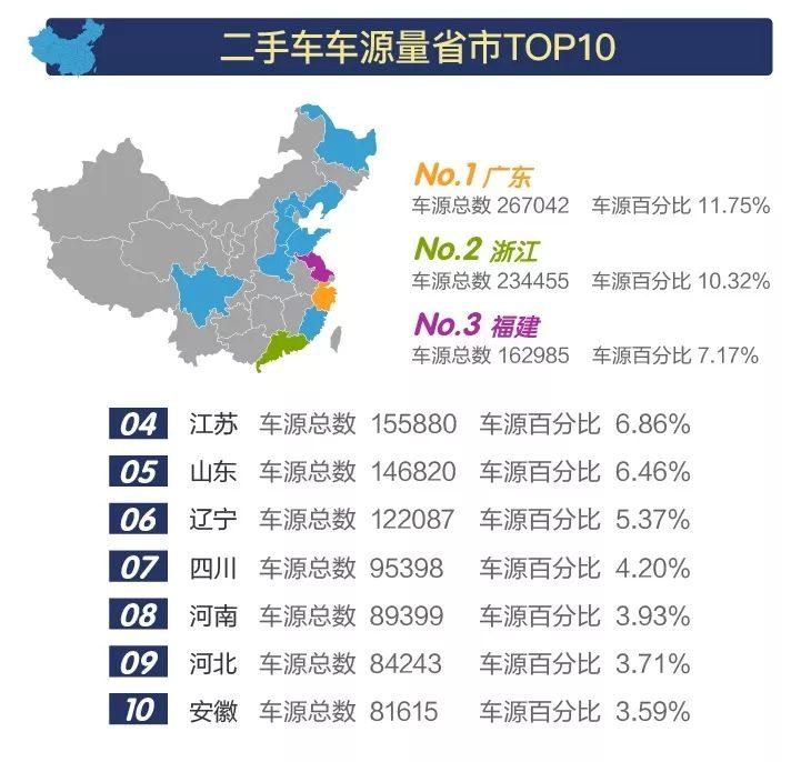 5月份全国二手车网络车源数量创今年新高,增至227万辆