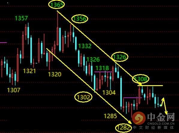 APJFX:黄金原油:黄金今日1295继续空