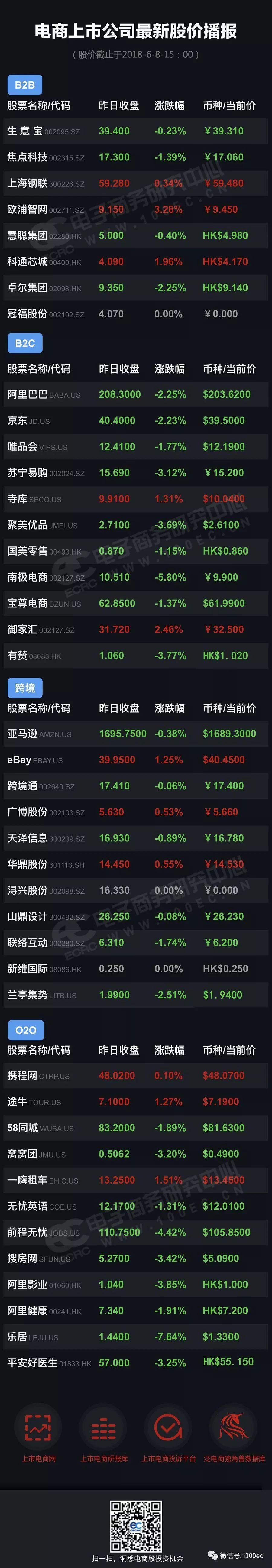 【播报】一图看清电商上市公司最新股价(20180608)
