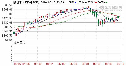 隔夜外盘:美联储宣布加息25个基点美股应声收跌美元一度上破9