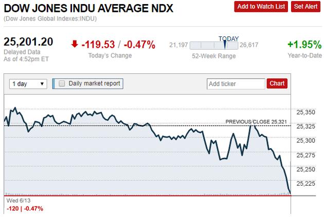 美联储加息:美股美元巨震!对国内市场影响几何?中国将如何跟进?一文看懂