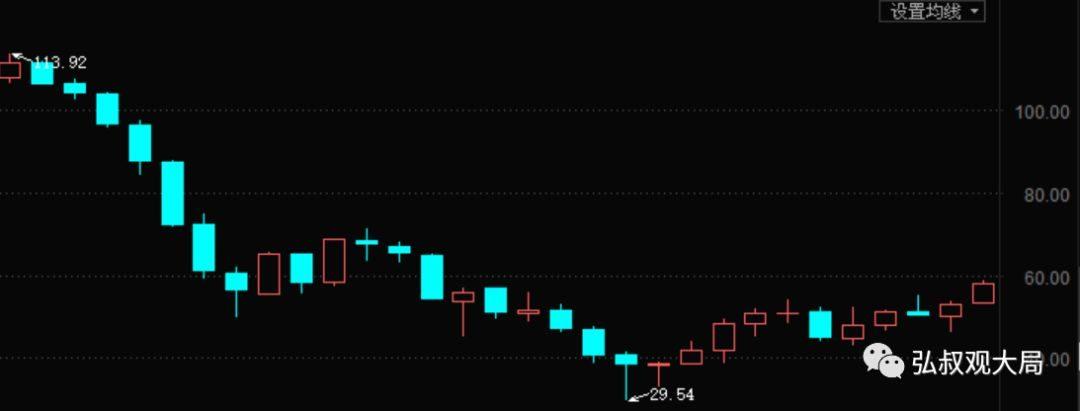 原油会飞出什么样的黑天鹅(上篇):油价为什么大涨