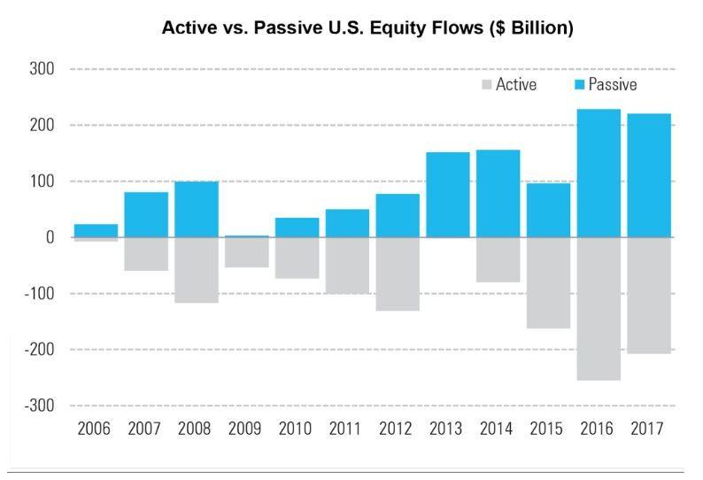 满仓+杠杆!押注美股,主动投资基金干上了