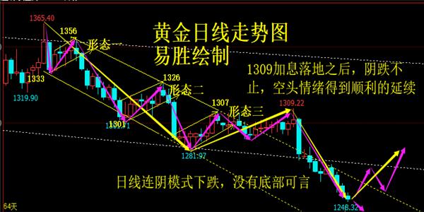 易胜论金:6.28黄金下跌末端看反弹,原油多头趋势主低多